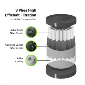 BioMatrix Filters This product page is for a 4-pack of the replacement filters ONLY. The Biomatrix Mold Air Filtration Network is a revolutionary system made up of micro air scrubbers, providing mold filtration throughout your environment. Each Biomatrix Mold Air Scrubber uses a mold remediation grade HEPA filtration system, designed to protect multiple locations throughout your environment from mold, viruses, allergens, and bacteria. Effective Against: Mold, Viruses, Bacteria, & Allergens True HEPA Filtration 99.5% of Air Born Particulates Full Environment Air Filtration System Mold Remediation Grade Compact Design Whisper Quiet Technology Wall Mount Included