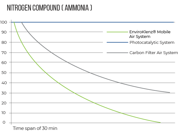 EnviroKlenz Air System vs Nitrogen Compound (Ammonia)