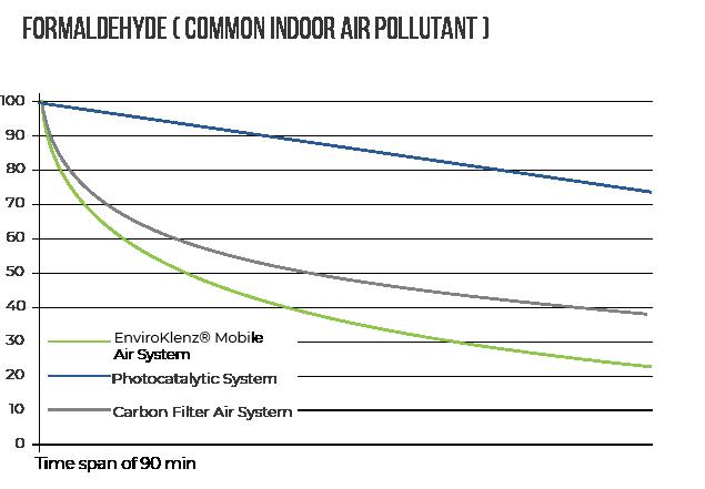EnviroKlenz® Air System vs. Formaldehyde (Common Indoor Air Pollutant)